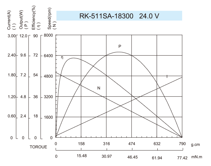 DC-Motor_RK-511SA-18300-24.0V