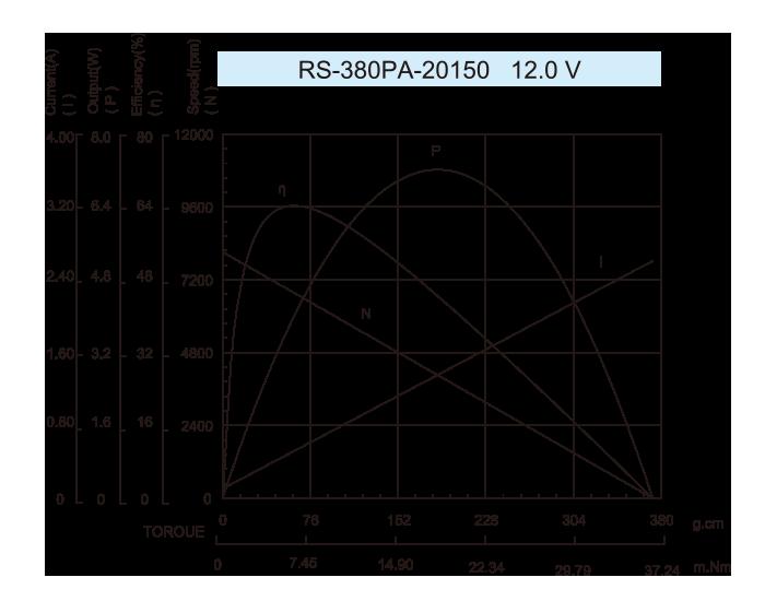 DC-Motor_RS-380PA-20150-12.0V